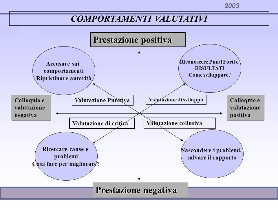 2003 COMPORTAMENTI VALUTATIVI Prestazione negativa Prestazione positiva Colloquio e valutazione negativa Colloquio e valutazione positiva Riconoscere