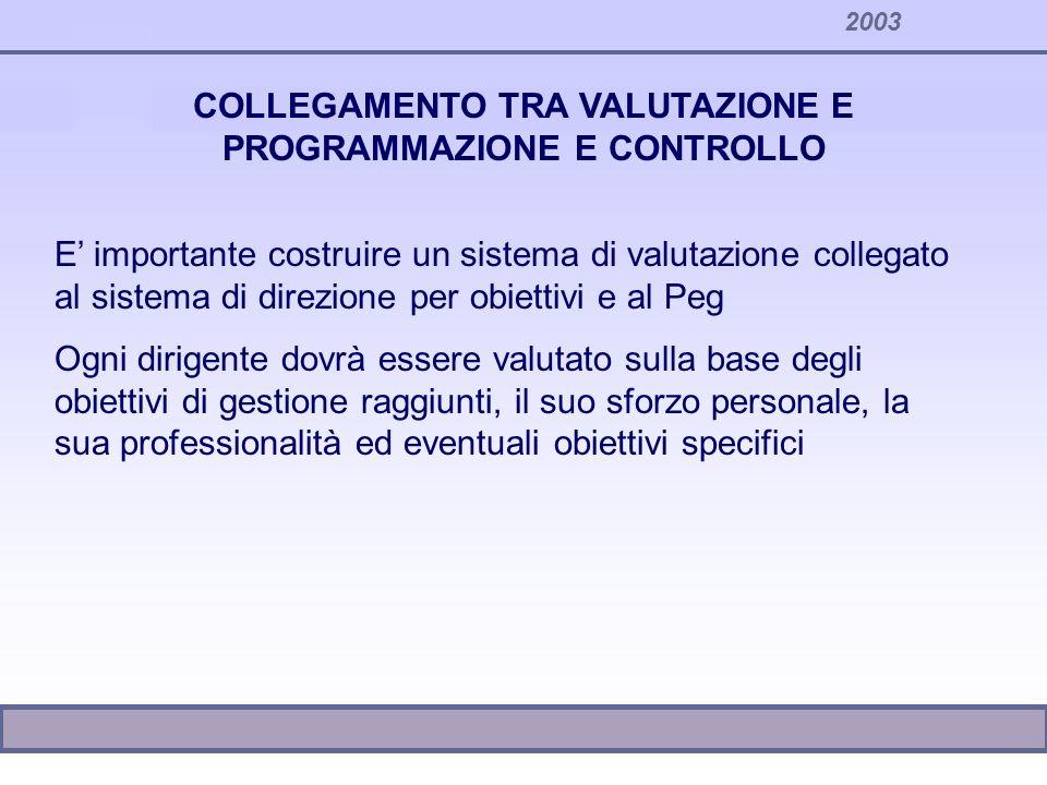 2003 COLLEGAMENTO TRA VALUTAZIONE E PROGRAMMAZIONE E CONTROLLO Si dovranno così seguire le seguenti fasi: Costruzione del sistema di programmazione Costruire un sistema di valutazione che inglobi gli obiettivi di gestione; Domande: usiamo tutti gli obiettivi di Peg per valutare.