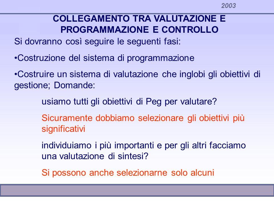 2003 COLLEGAMENTO TRA VALUTAZIONE E PROGRAMMAZIONE E CONTROLLO segue: Ponderiamo i diversi obiettivi.