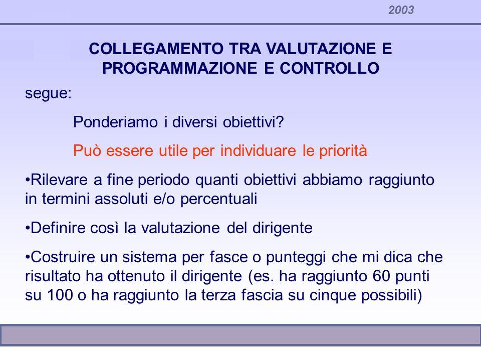 2003 COLLEGAMENTO TRA VALUTAZIONE E PROGRAMMAZIONE E CONTROLLO segue: Ponderiamo i diversi obiettivi? Può essere utile per individuare le priorità Ril