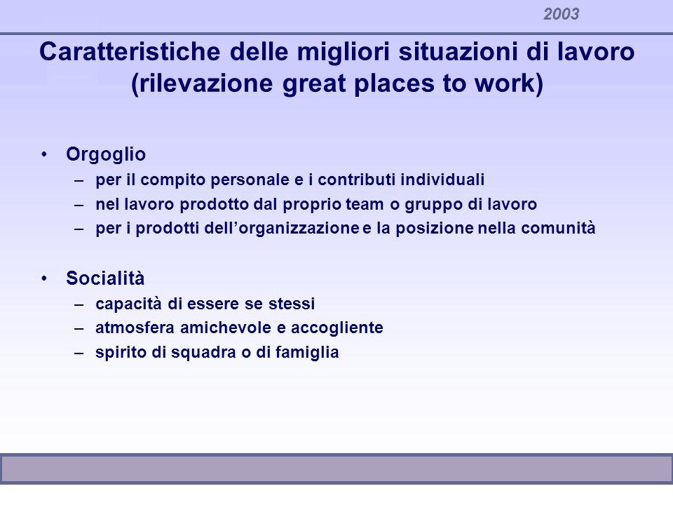 2003 Caratteristiche delle migliori situazioni di lavoro (rilevazione great places to work) Orgoglio –per il compito personale e i contributi individu