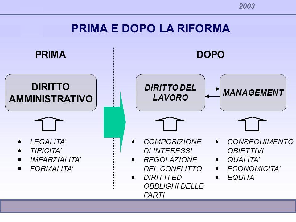 2003 PRIMA E DOPO LA RIFORMA DIRITTO AMMINISTRATIVO LEGALITA TIPICITA IMPARZIALITA FORMALITA MANAGEMENT DIRITTO DEL LAVORO COMPOSIZIONE DI INTERESSI R