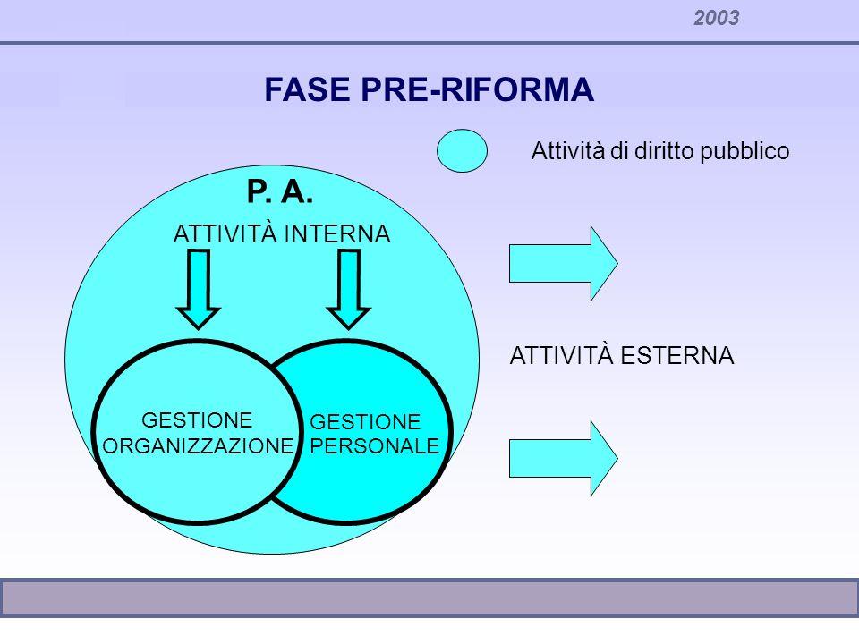 2003 Attività di diritto pubblico GESTIONE ORGANIZZAZIONE ATTIVITÀ INTERNA GESTIONE PERSONALE P. A. ATTIVITÀ ESTERNA FASE PRE-RIFORMA