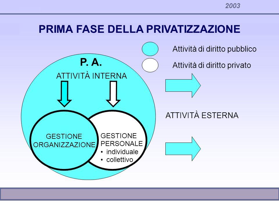 2003 Attività di diritto pubblico Attività di diritto privato ATTIVITÀ INTERNA GESTIONE PERSONALE individuale collettivo P.