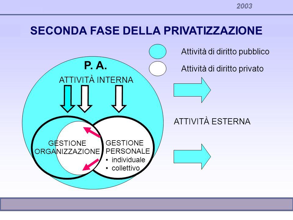 2003 Attività di diritto pubblico Attività di diritto privato ATTIVITÀ INTERNA GESTIONE PERSONALE individuale collettivo P. A. ATTIVITÀ ESTERNA SECOND