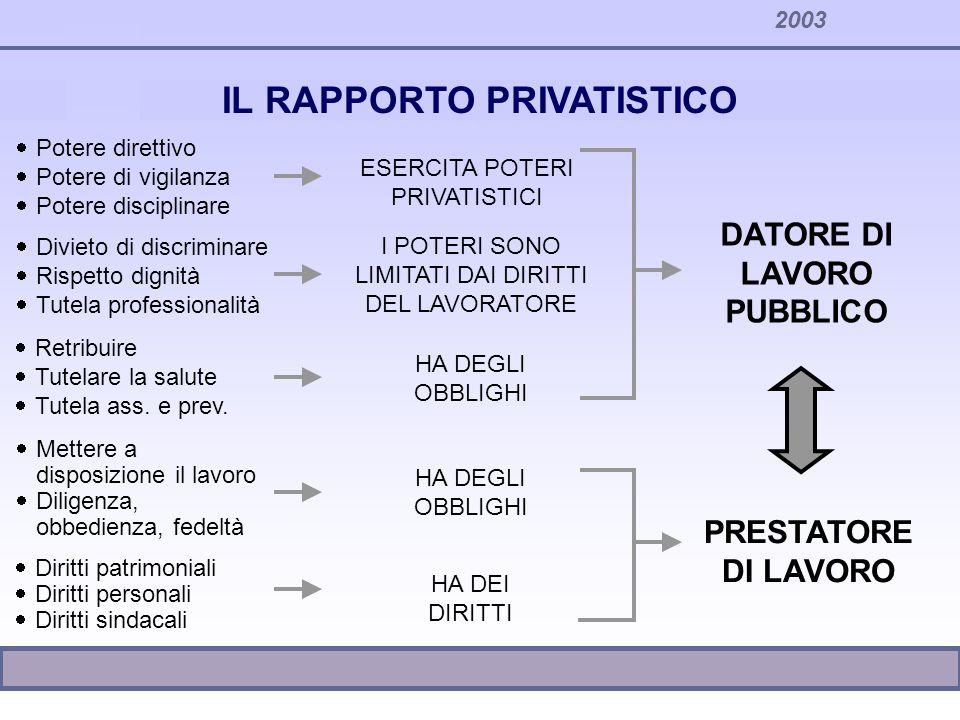 2003 DATORE DI LAVORO PUBBLICO PRESTATORE DI LAVORO ESERCITA POTERI PRIVATISTICI I POTERI SONO LIMITATI DAI DIRITTI DEL LAVORATORE HA DEGLI OBBLIGHI H