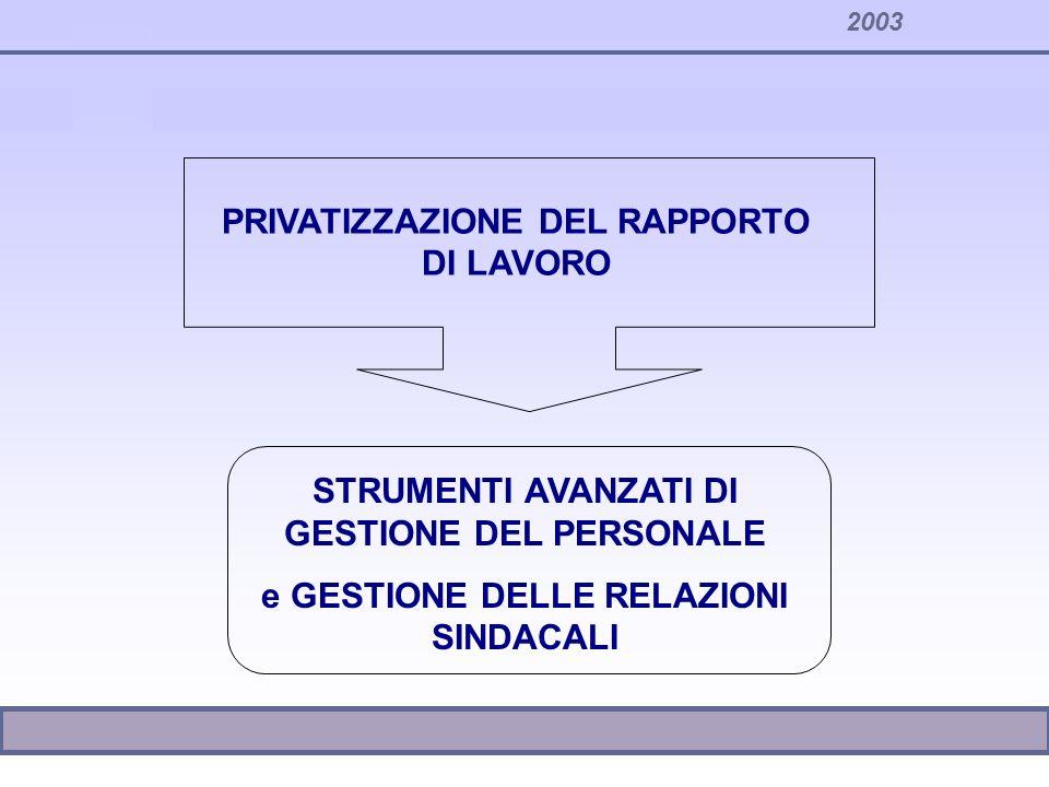 2003 PRIVATIZZAZIONE DEL RAPPORTO DI LAVORO STRUMENTI AVANZATI DI GESTIONE DEL PERSONALE e GESTIONE DELLE RELAZIONI SINDACALI