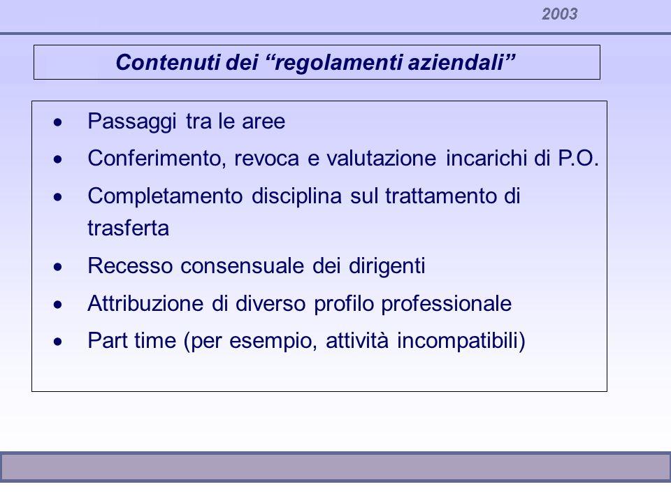 2003 Contenuti dei regolamenti aziendali Passaggi tra le aree Conferimento, revoca e valutazione incarichi di P.O. Completamento disciplina sul tratta