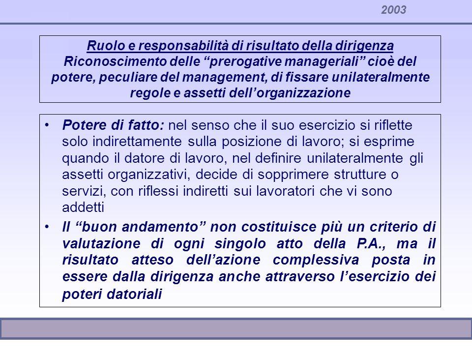 2003 Ruolo e responsabilità di risultato della dirigenza Riconoscimento delle prerogative manageriali cioè del potere, peculiare del management, di fi