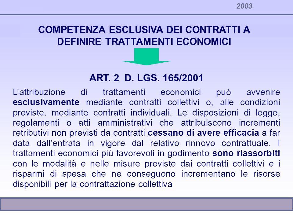2003 COMPETENZA ESCLUSIVA DEI CONTRATTI A DEFINIRE TRATTAMENTI ECONOMICI ART. 2 D. LGS. 165/2001 Lattribuzione di trattamenti economici può avvenire e