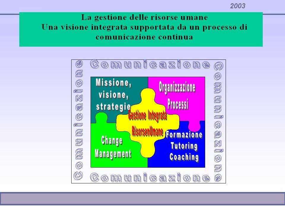 ORGANIZZAZIONE DEL LAVORO La gestione del personale si realizza nella modalità di organizzazione del lavoro, nelle relazioni che si attuano e nei sistemi di gestione messi in campo dallorganizzazione RELAZIONI INTERPERSONALI SISTEMI DI GESTIONE DEL PERSONALE