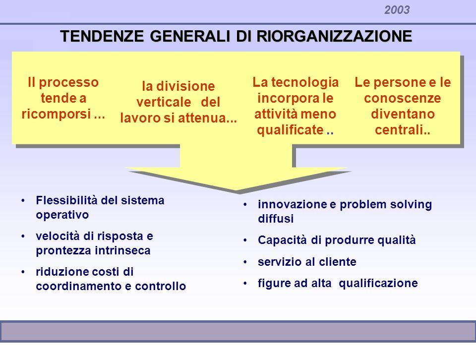 2003 TENDENZE GENERALI DI RIORGANIZZAZIONE Il processo tende a ricomporsi... la divisione verticale del lavoro si attenua... La tecnologia incorpora l