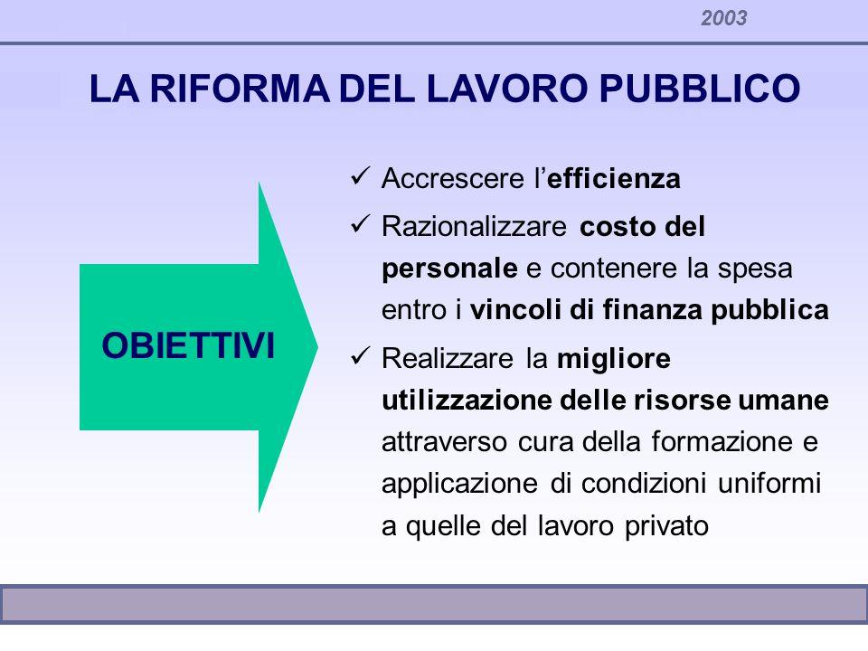 2003 LA RIFORMA DEL LAVORO PUBBLICO Accrescere lefficienza Razionalizzare costo del personale e contenere la spesa entro i vincoli di finanza pubblica
