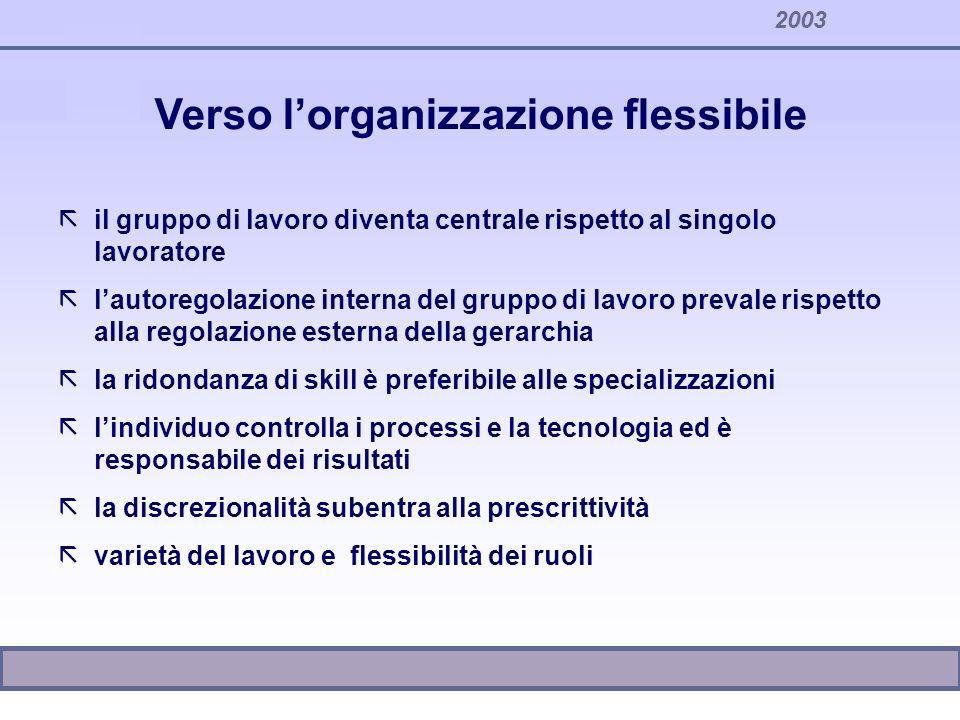 2003 Verso lorganizzazione flessibile ãil gruppo di lavoro diventa centrale rispetto al singolo lavoratore ãlautoregolazione interna del gruppo di lav