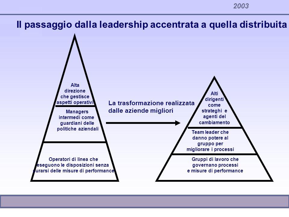 Il passaggio dalla leadership accentrata a quella distribuita Alta direzione che gestisce aspetti operativi Alti dirigenti come strateghi e agenti del