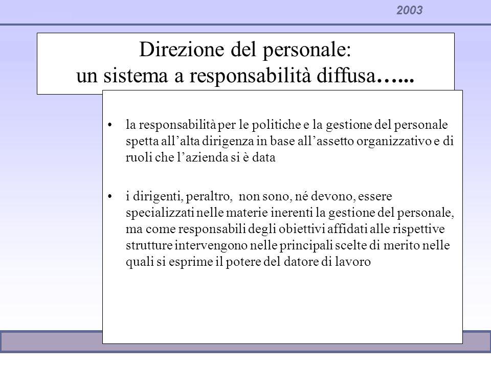2003 Direzione del personale: un sistema a responsabilità diffusa…... la responsabilità per le politiche e la gestione del personale spetta allalta di