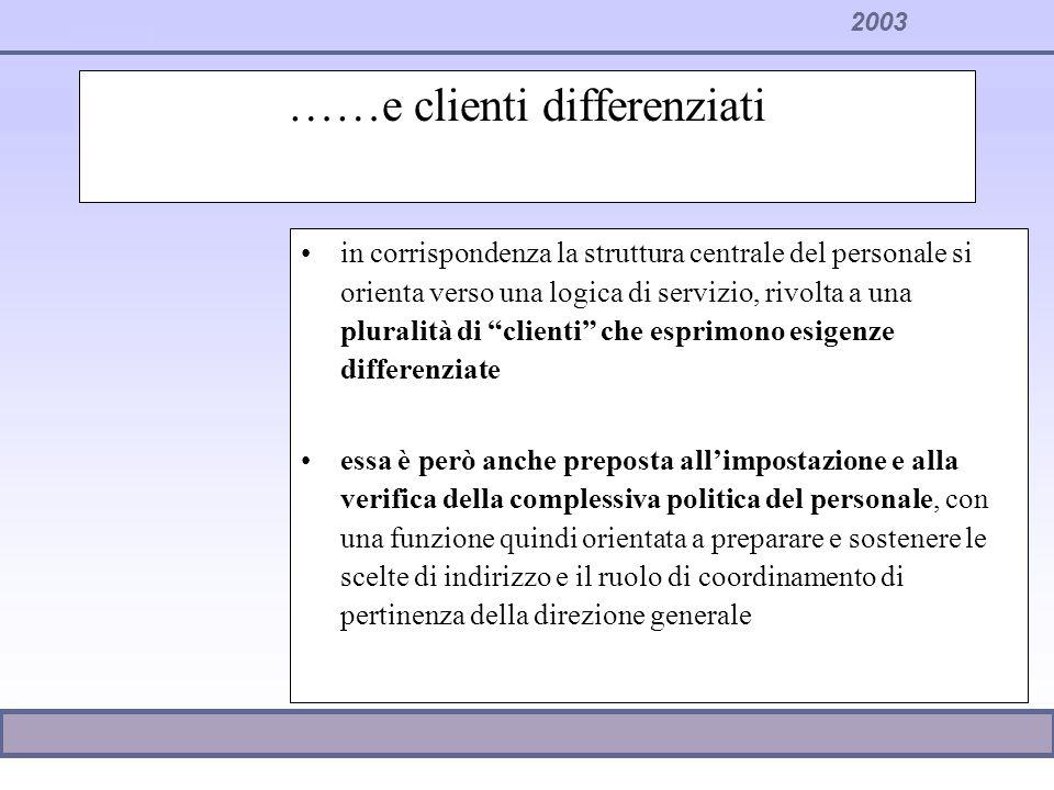 2003 ……e clienti differenziati in corrispondenza la struttura centrale del personale si orienta verso una logica di servizio, rivolta a una pluralità