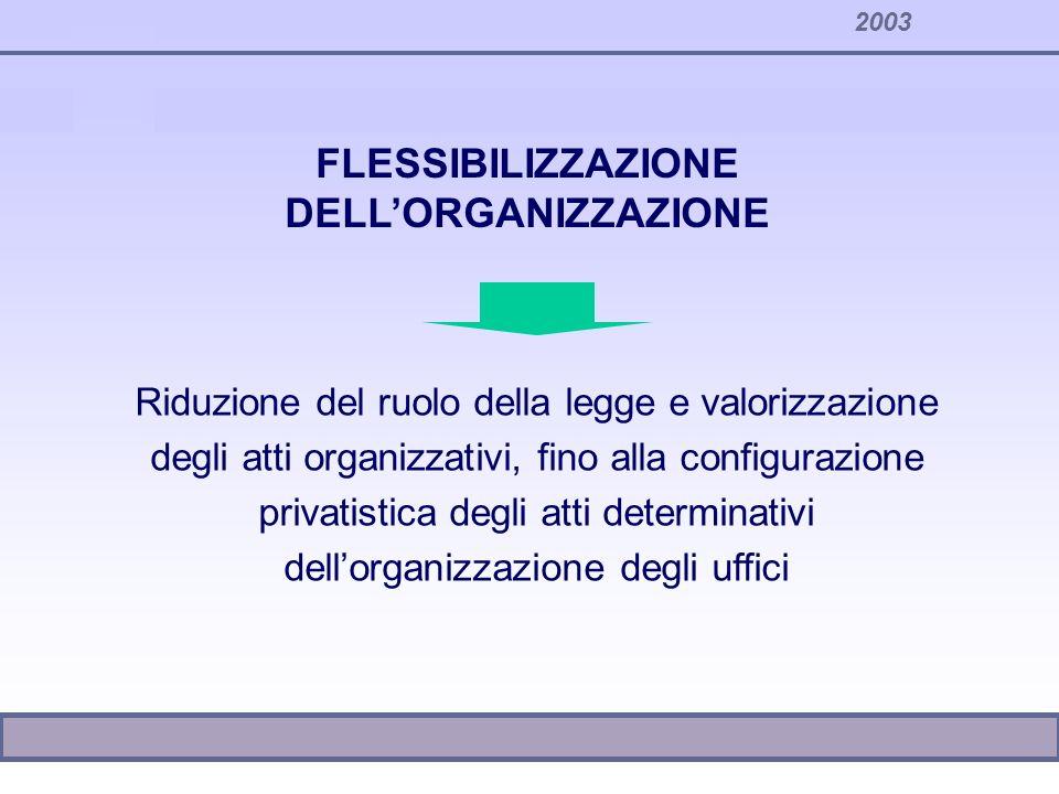 2003 Riduzione del ruolo della legge e valorizzazione degli atti organizzativi, fino alla configurazione privatistica degli atti determinativi dellorg