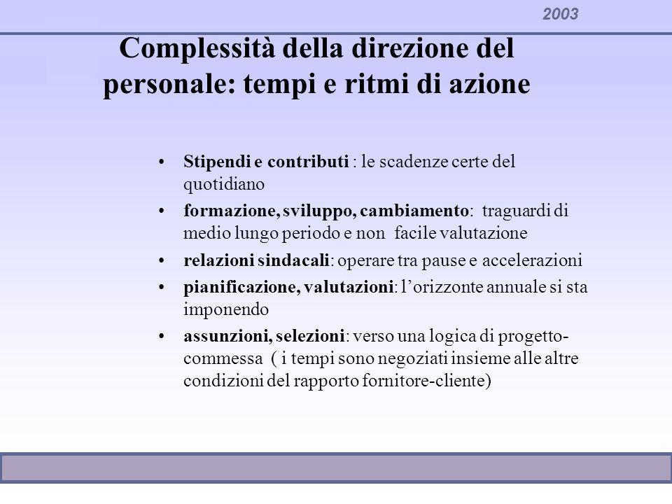 2003 Complessità della direzione del personale: tempi e ritmi di azione Stipendi e contributi : le scadenze certe del quotidiano formazione, sviluppo,