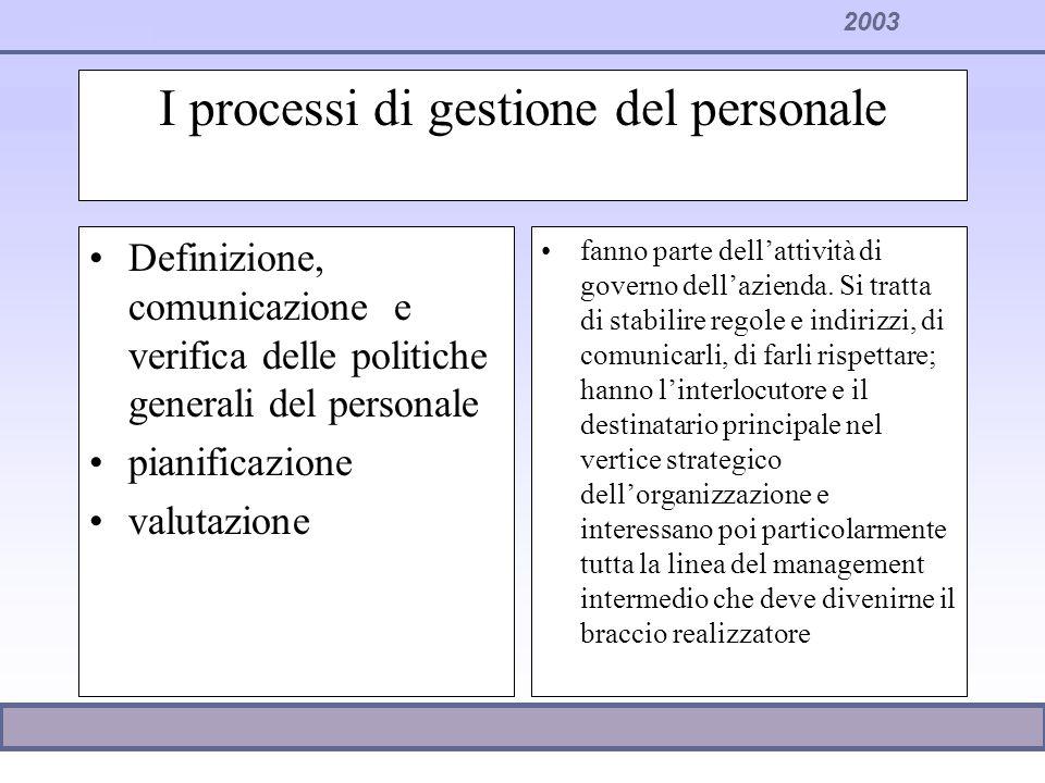 2003 I processi di gestione del personale Definizione, comunicazione e verifica delle politiche generali del personale pianificazione valutazione fann