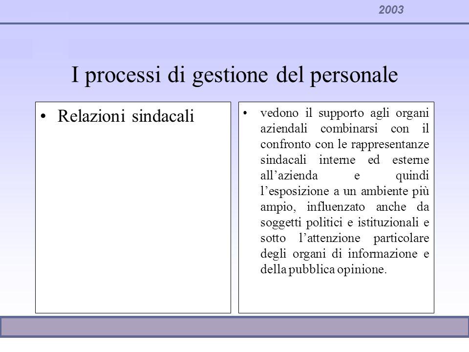 2003 Relazioni sindacali vedono il supporto agli organi aziendali combinarsi con il confronto con le rappresentanze sindacali interne ed esterne allaz