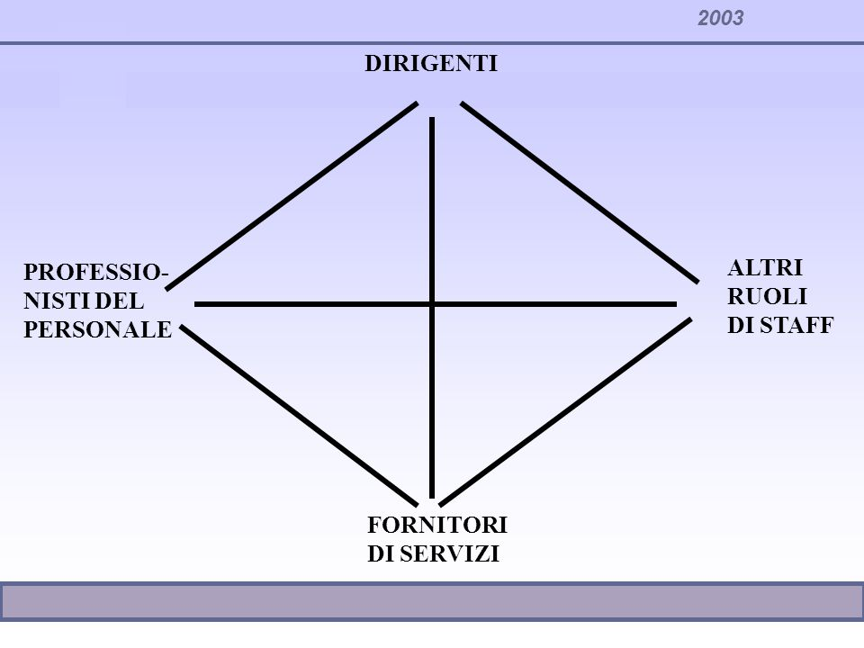 2003 DIRIGENTI PROFESSIO- NISTI DEL PERSONALE FORNITORI DI SERVIZI ALTRI RUOLI DI STAFF