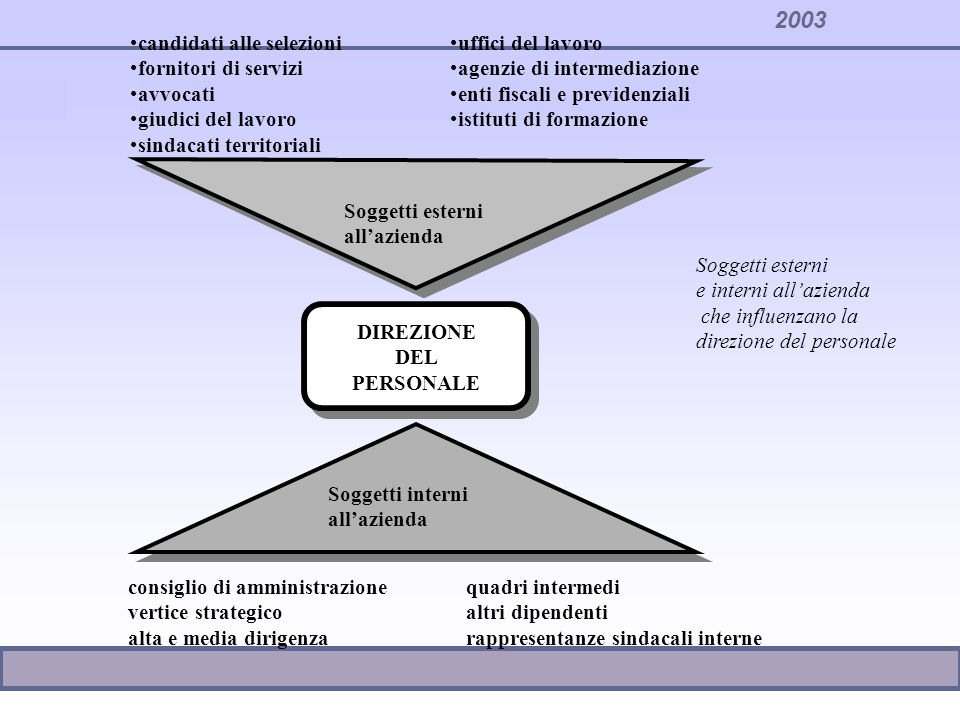 2003 DIREZIONE DEL PERSONALE DIREZIONE DEL PERSONALE Soggetti interni allazienda Soggetti esterni allazienda candidati alle selezioni fornitori di ser