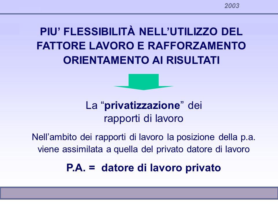 2003 PIU FLESSIBILITÀ NELLUTILIZZO DEL FATTORE LAVORO E RAFFORZAMENTO ORIENTAMENTO AI RISULTATI La privatizzazione dei rapporti di lavoro Nellambito d