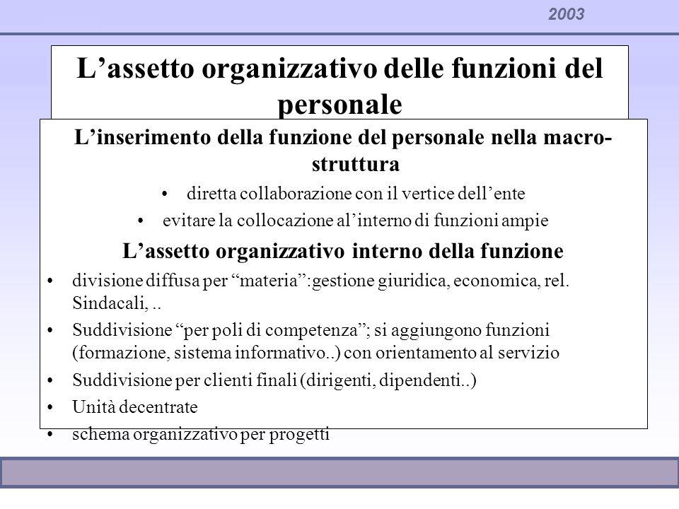 2003 Lassetto organizzativo delle funzioni del personale Linserimento della funzione del personale nella macro- struttura diretta collaborazione con i