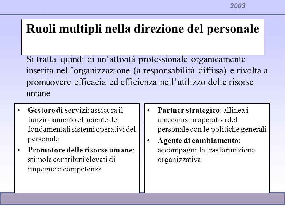 2003 PERSONE PROCESSI FOCALIZZAZIONE SUL FUTURO, SULLE STRATEGIE FOCALIZZAZIONE SUL QUOTI- DIANO, SULLOPERATIVITA PARTNER STRATEGICO AGENTE DEL CAMBIAMENTO GESTORE DI SERVIZI PROMOZIONE DEL PERSONALE