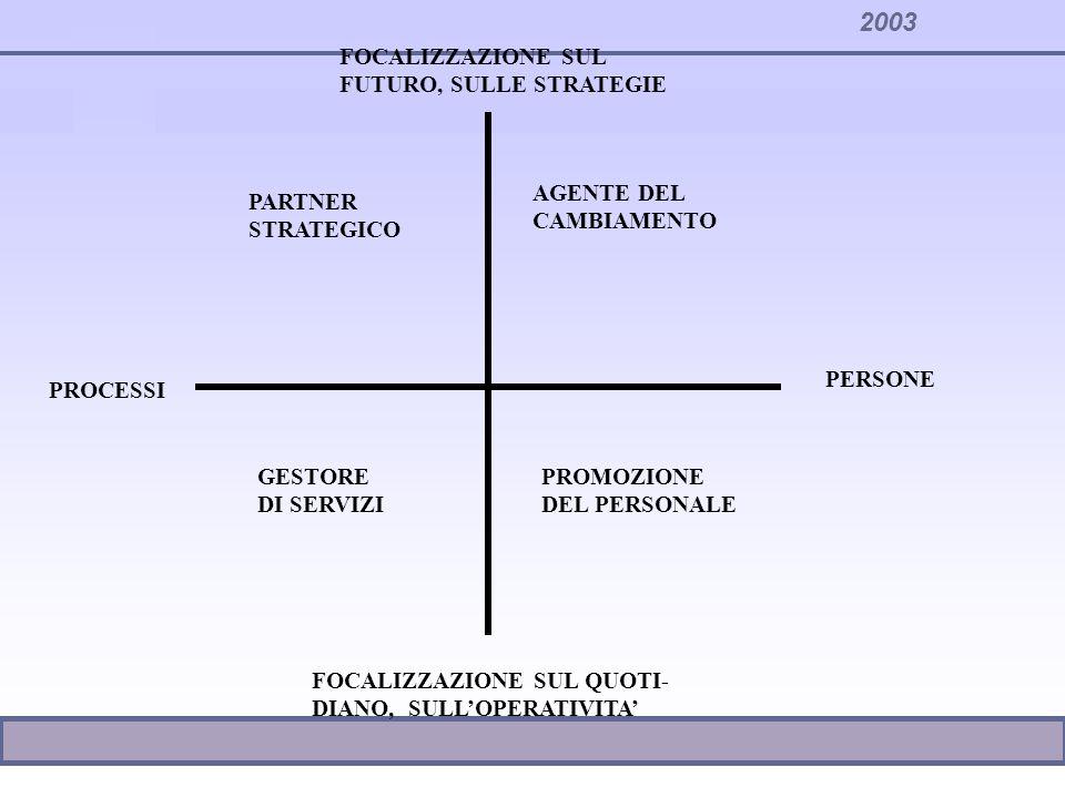 2003 Funzioni proprie del personale standardizzazione (regole e programmi) prestazione di servizi interni gestione di relazioni esterne (ruoli di confine) Funzioni proprie delle strutture specialistiche Funzioni svolte in congiunzione con la linea Funzioni decentrate alla linea