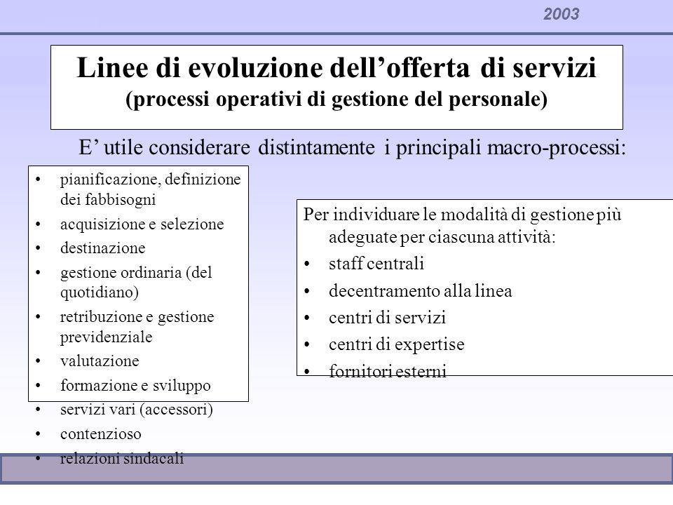 2003 Linee di evoluzione dellofferta di servizi (processi operativi di gestione del personale) pianificazione, definizione dei fabbisogni acquisizione
