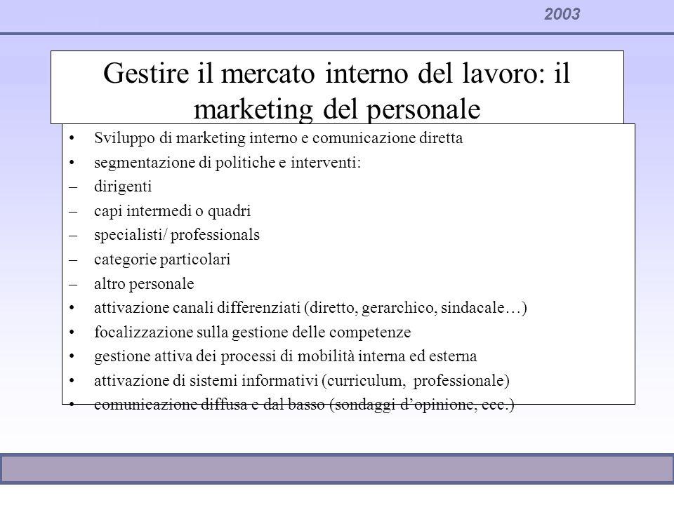 2003 Gestire il mercato interno del lavoro: il marketing del personale Sviluppo di marketing interno e comunicazione diretta segmentazione di politich