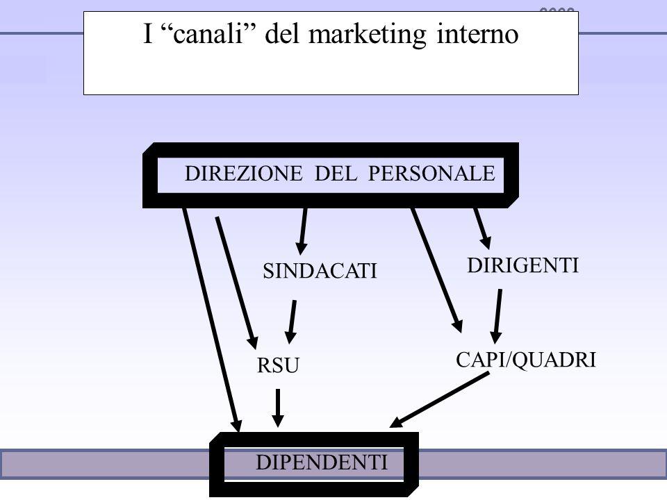 2003 I canali del marketing interno DIREZIONE DEL PERSONALE DIPENDENTI SINDACATI RSU DIRIGENTI CAPI/QUADRI