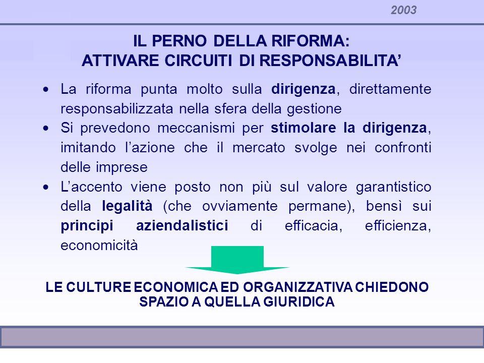 2003 LATTUAZIONE DELLA RIFORMA I risultati della riforma dipendono in gran parte dalle azioni di riorganizzazione condotte dagli enti Riduzione del ruolo della legge Autonomia organizzativa Configurazione privatistica dellorganizzazione degli uffici Responsabilizzazione a tutti i livelli LIBERAZIONE DI ENERGIE E SPAZI DI AZIONE
