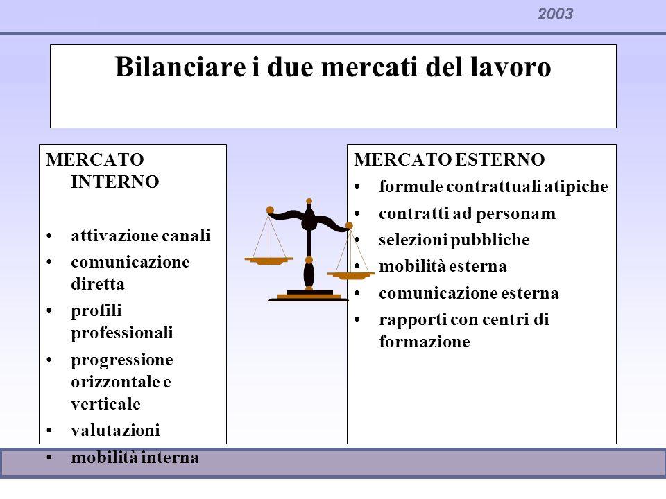 2003 Bilanciare i due mercati del lavoro MERCATO INTERNO attivazione canali comunicazione diretta profili professionali progressione orizzontale e ver