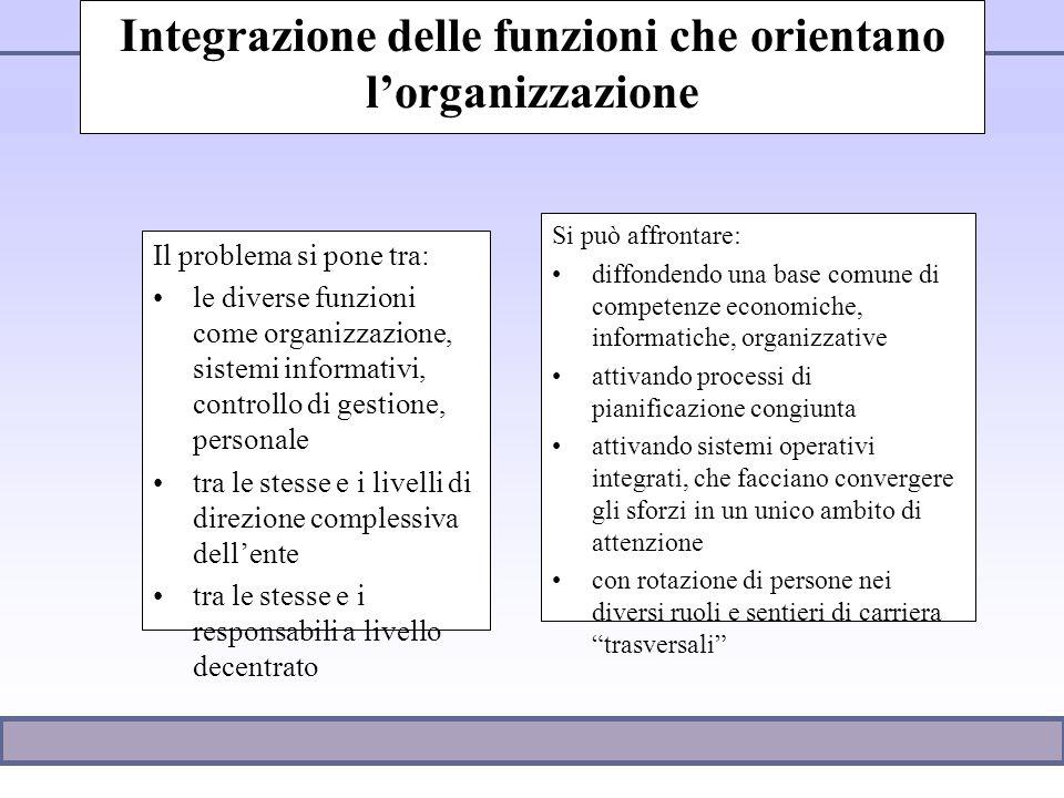 2003 Integrazione delle funzioni che orientano lorganizzazione Il problema si pone tra: le diverse funzioni come organizzazione, sistemi informativi,