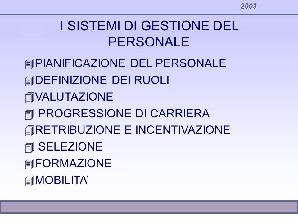 2003 I SISTEMI DI GESTIONE DEL PERSONALE 4PIANIFICAZIONE DEL PERSONALE 4DEFINIZIONE DEI RUOLI 4VALUTAZIONE 4 PROGRESSIONE DI CARRIERA 4RETRIBUZIONE E