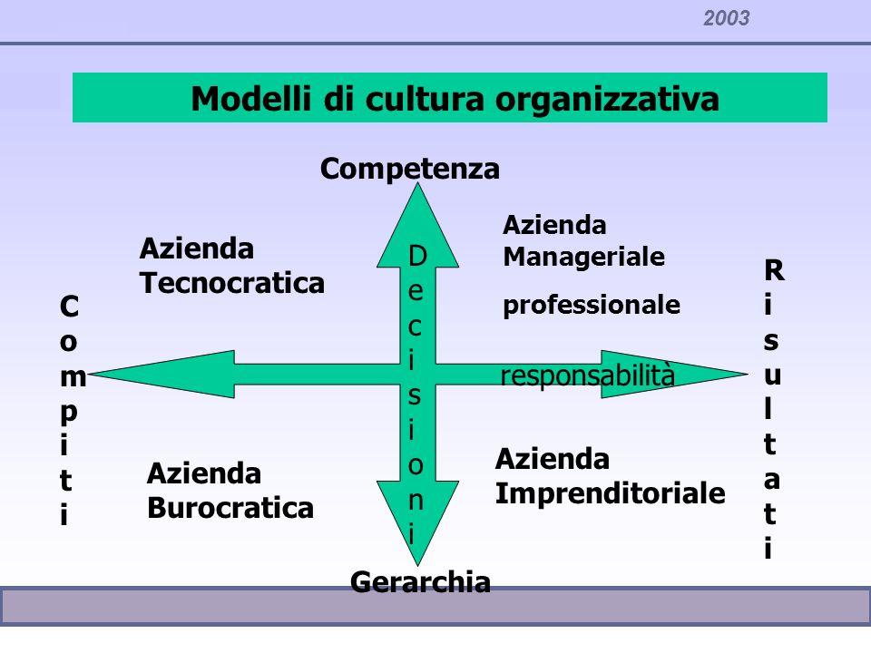 2003 Modelli di cultura organizzativa responsabilità DecisioniDecisioni CompitiCompiti Azienda Burocratica Gerarchia Competenza RisultatiRisultati Azi