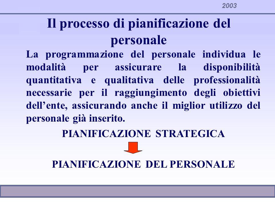 2003 Il processo di pianificazione del personale La programmazione del personale individua le modalità per assicurare la disponibilità quantitativa e