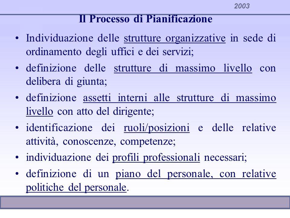 2003 Il Processo di Pianificazione Individuazione delle strutture organizzative in sede di ordinamento degli uffici e dei servizi; definizione delle s