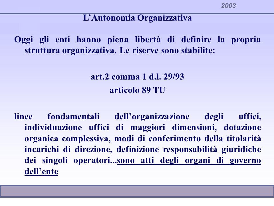 2003 LAutonomia Organizzativa Oggi gli enti hanno piena libertà di definire la propria struttura organizzativa. Le riserve sono stabilite: art.2 comma