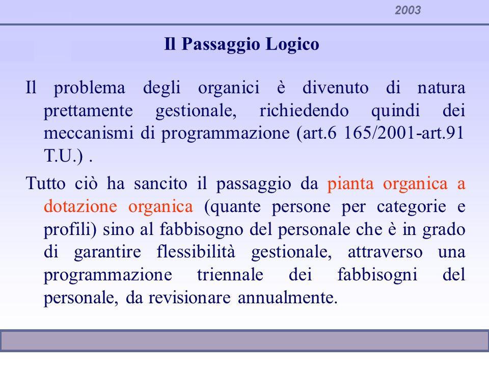 2003 Il Passaggio Logico Il problema degli organici è divenuto di natura prettamente gestionale, richiedendo quindi dei meccanismi di programmazione (