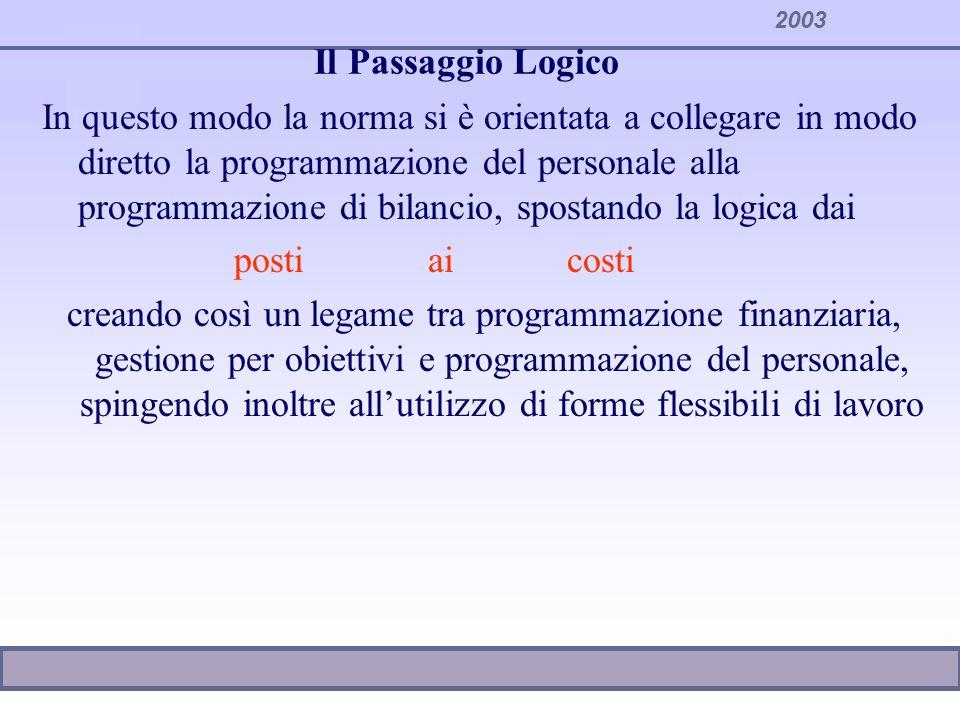 2003 La Pianificazione della dotazione organica La programmazione non si ferma alla definizione delle assunzioni che si intendono fare nellanno Bisogna definire gli sviluppi interni e lutilizzo delle forme di lavoro flessibile Gli enti sono inoltre chiamati a redigere delle norme di carattere regolamentare che definiscano le modalità di programmazione