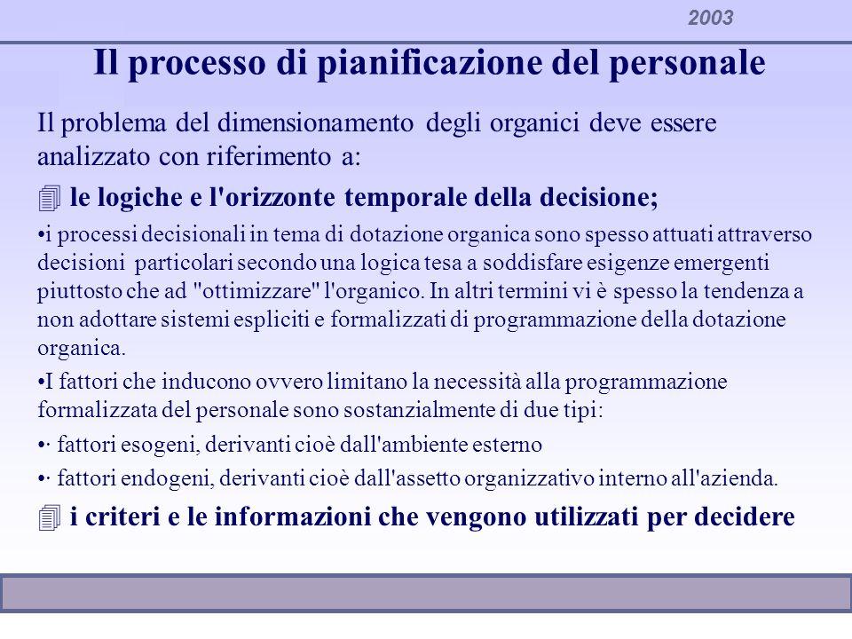2003 Il processo di pianificazione del personale Il problema del dimensionamento degli organici deve essere analizzato con riferimento a: 4 le logiche