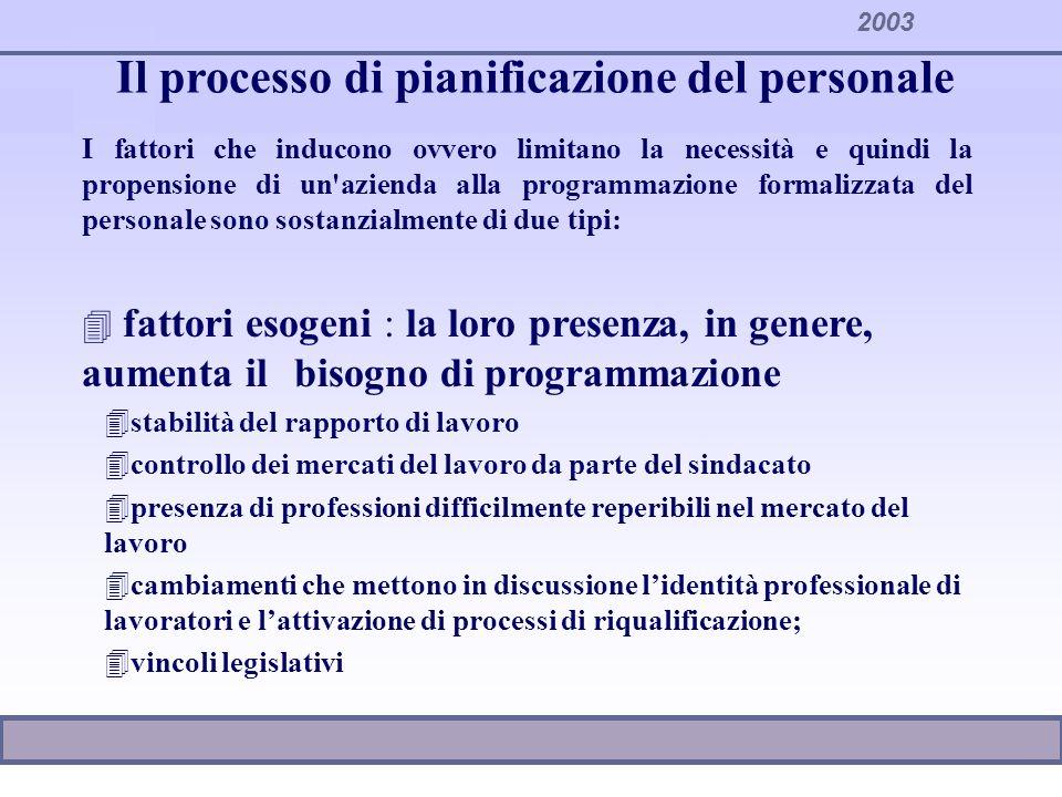 2003 Il processo di pianificazione del personale 4 fattori endogeni: 4sistemi informativi 4cultura organizzativa 4esperienze di programmazione 4informazioni (produttività, costo, composizione) sul personale