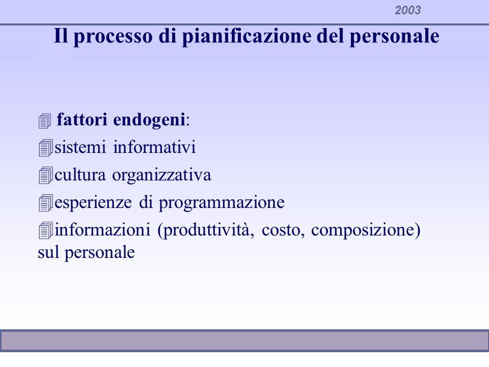 2003 Il processo di pianificazione del personale 4 fattori endogeni: 4sistemi informativi 4cultura organizzativa 4esperienze di programmazione 4inform