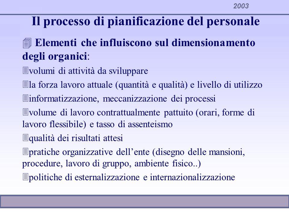 2003 Il processo di pianificazione del personale 4 Elementi che influiscono sul dimensionamento degli organici: 3volumi di attività da sviluppare 3la