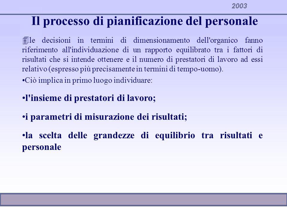 Il processo di pianificazione del personale 4le decisioni in termini di dimensionamento dell'organico fanno riferimento all'individuazione di un rappo