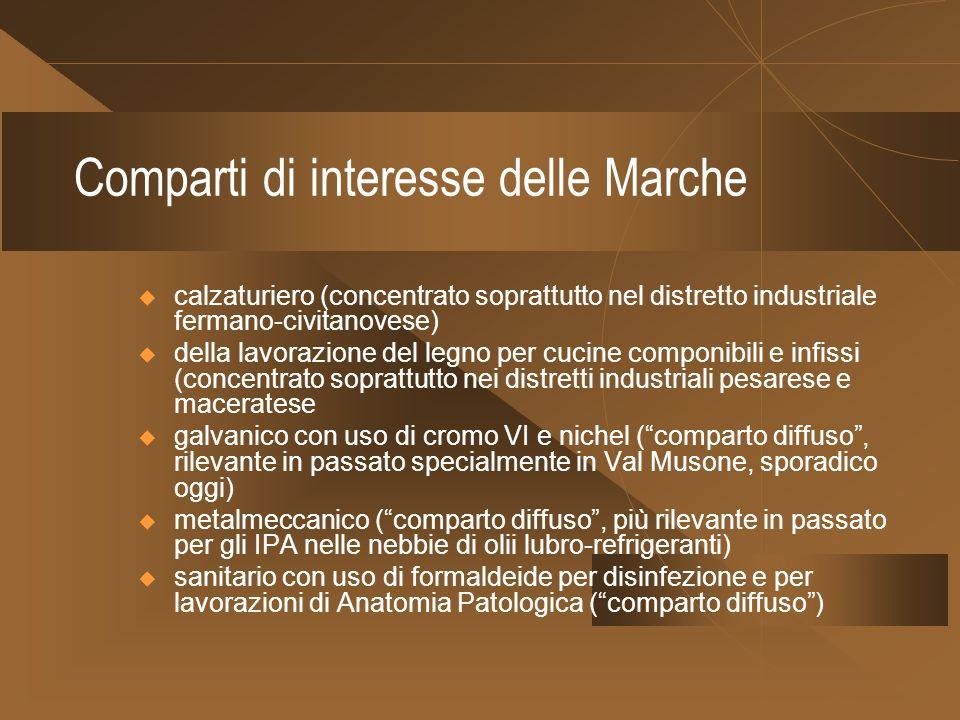 Comparti di interesse delle Marche calzaturiero (concentrato soprattutto nel distretto industriale fermano-civitanovese) della lavorazione del legno p